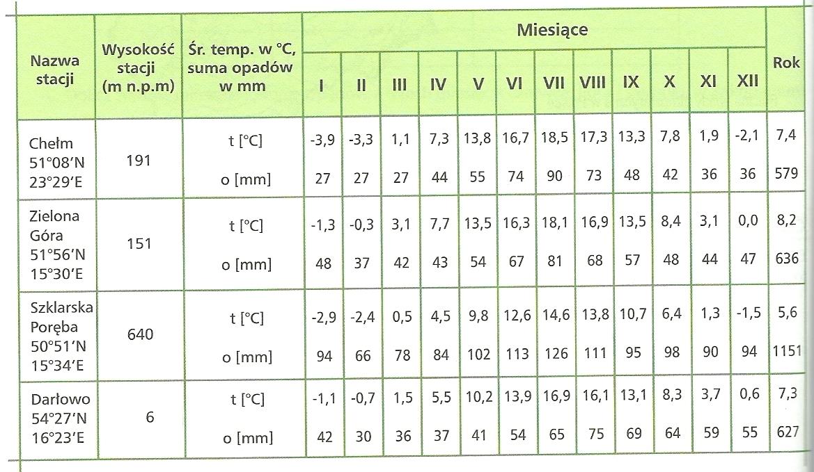 W tabeli za cznik podano rednie miesi czne for Temperatura frigo da 1 a 7