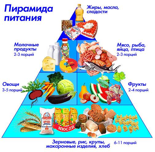 Правильное питание ПП особенности принципы меню и отзывы