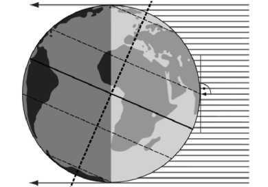 A Rysunek Przedstawia Oświetlenie Ziemi 22 Czerwca22