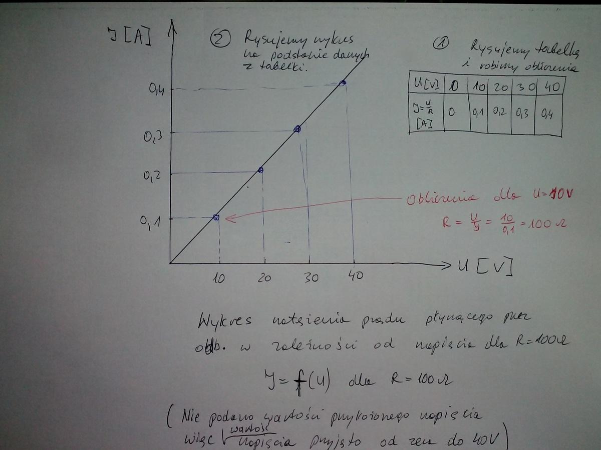 Sporządź wykres zależności natężenia prądu płynącego przez ...