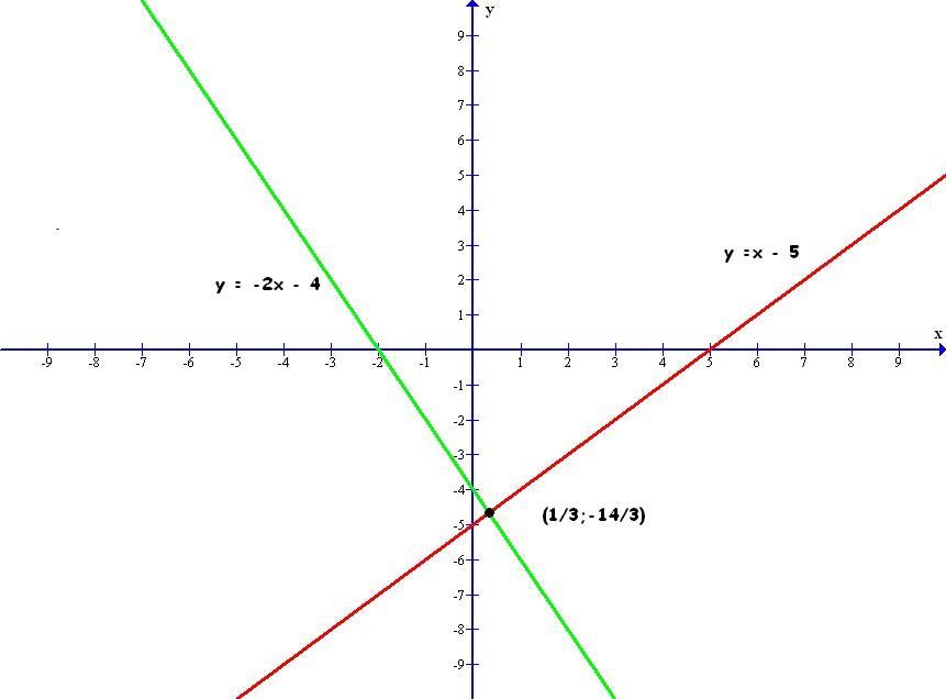 Rozwiąż algebraicznie i graficznie układ równań: a) {x-y=5 ...