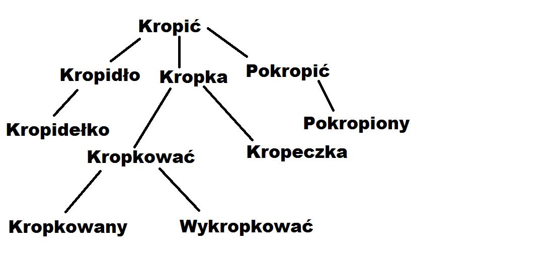 Czy w załączonym obrazku jest dobrze zrobiona rodzina wyrazów? :)Jeśli tak,  to napiszcie, a jeśli nie, - Brainly.pl