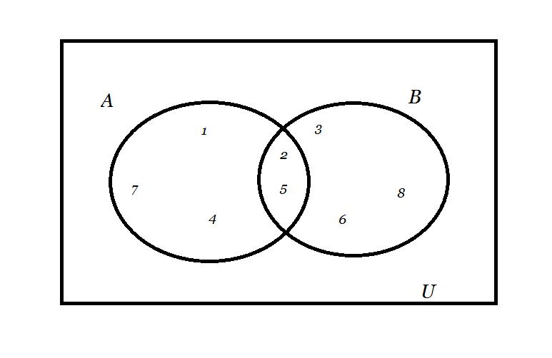 Na podstawie diagramu wyznacz zbiory a i b a brainly ccuart Choice Image