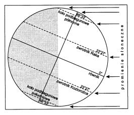 Rysunek Przedstawia Oświetlenie Ziemi 22 Czerwca Zaznacz Na