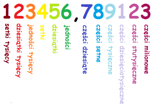 słownie liczby pisownia