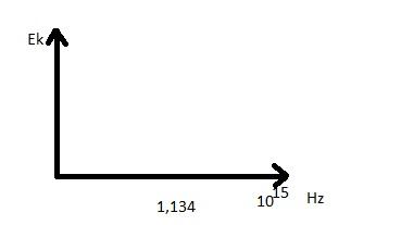 I prawo zjawiska fotoelektrycznego 21