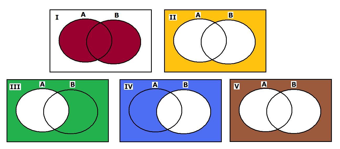 Wyka prawdziwo tych praw wykorzystujc diagramy vennaa u b 50 ccuart Choice Image